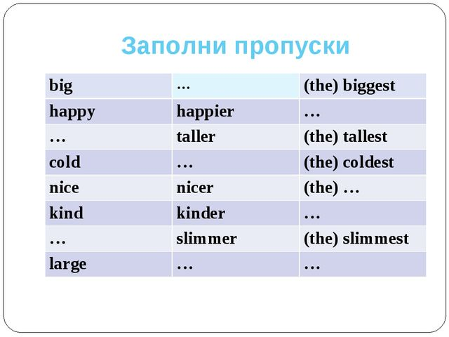 Заполни пропуски big	…	(the) biggest happy	happier	… …	taller	(the) tallest c...
