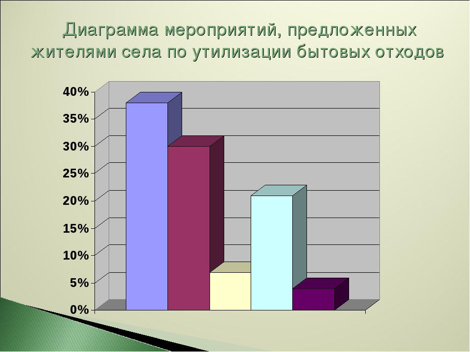 Диаграмма мероприятий, предложенных жителями села по утилизации бытовых отходов
