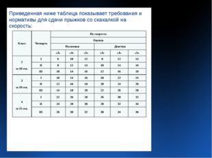 Приведенная ниже таблица показывает требования и нормативы для сдачи прыжков