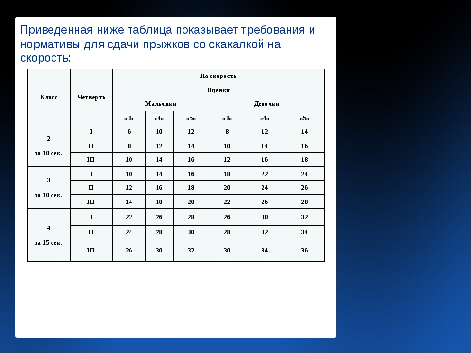 Приведенная ниже таблица показывает требования и нормативы для сдачи прыжков...