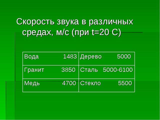 Скорость звука в различных средах, м/c (при t=20 С)