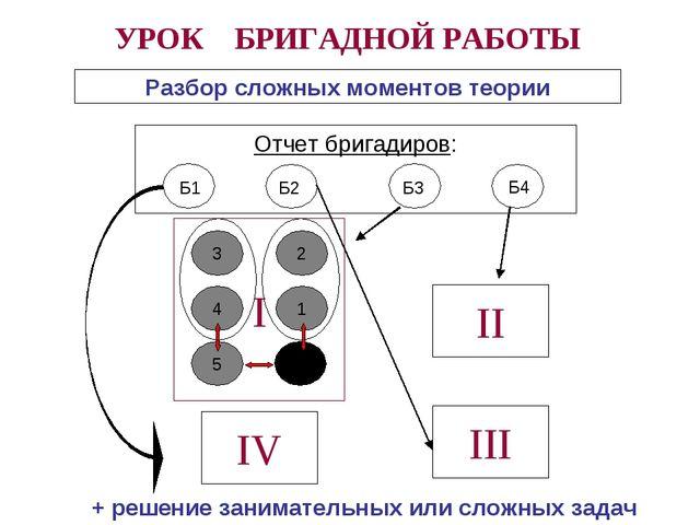 УРОК БРИГАДНОЙ РАБОТЫ Разбор сложных моментов теории Отчет бригадиров: Б1 Б2...