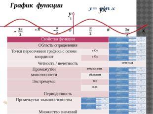 у х О - - График функции 1