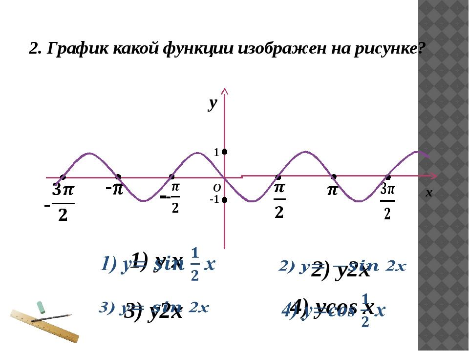 - - х у О 2. График какой функции изображен на рисунке? 1 -1