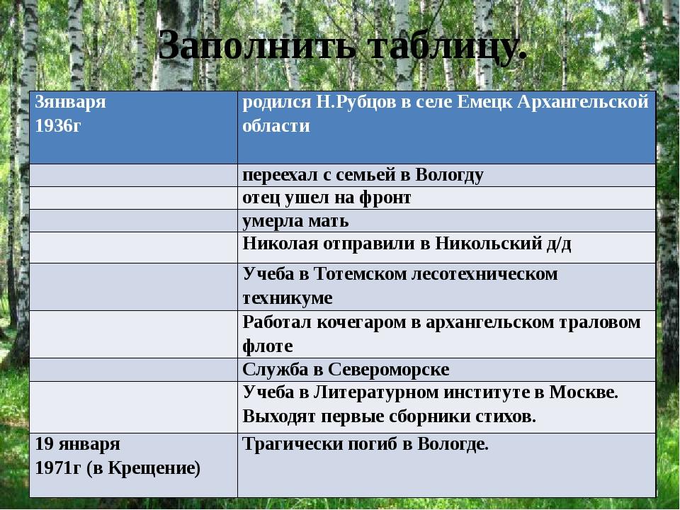 Заполнить таблицу. 3января 1936г родился Н.Рубцов в селе Емецк Архангельской...