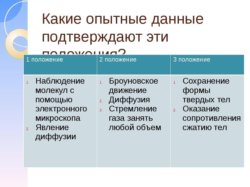 Какие опытные данные подтверждают эти положения? 1 положение 2 положение 3 по...