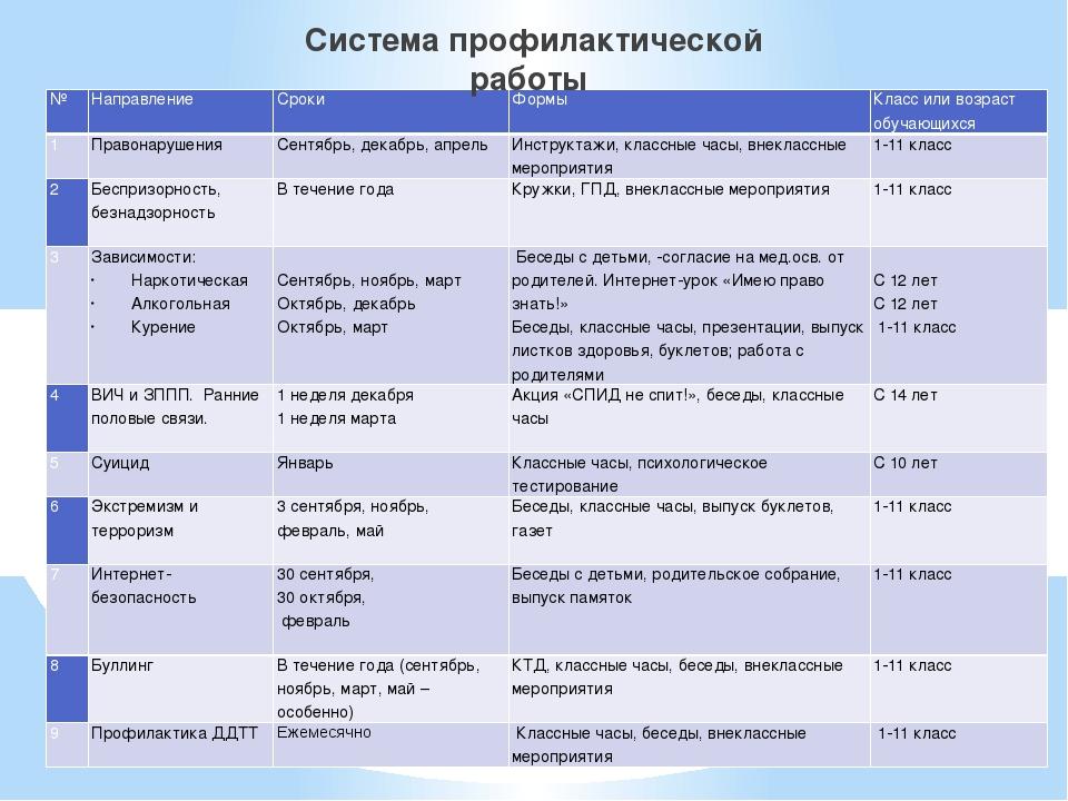 Система профилактической работы № Направление Сроки Формы Класс или возраст о...