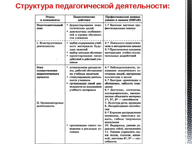 Структура педагогической деятельности: