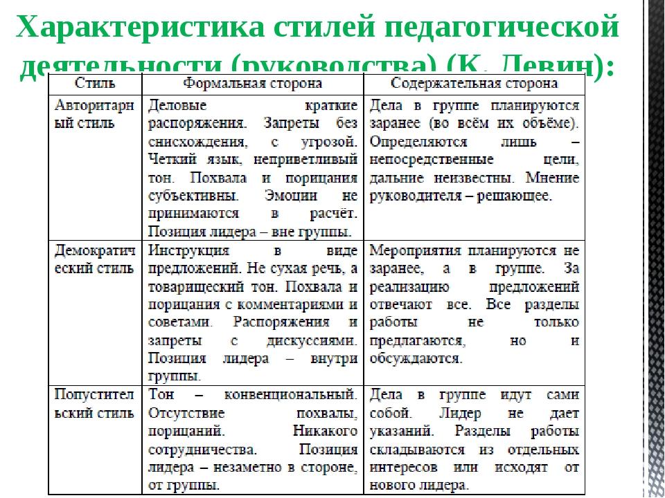 Характеристика стилей педагогической деятельности (руководства) (К. Левин):