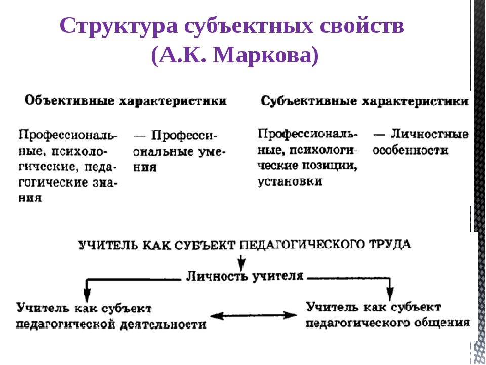 Структура субъектных свойств (А.К. Маркова)