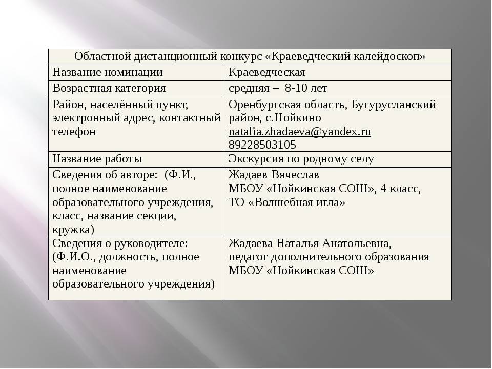 Областной дистанционный конкурс «Краеведческий калейдоскоп» Название номинаци...