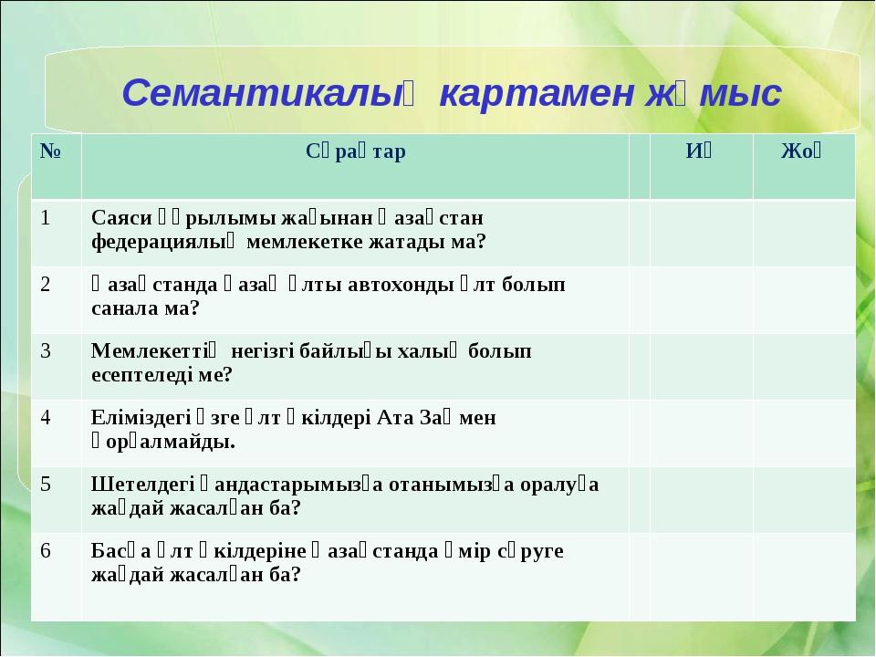 Семантикалық картамен жұмыс №СұрақтарИәЖоқ 1Саяси құрылымы жағынан Қазақ...
