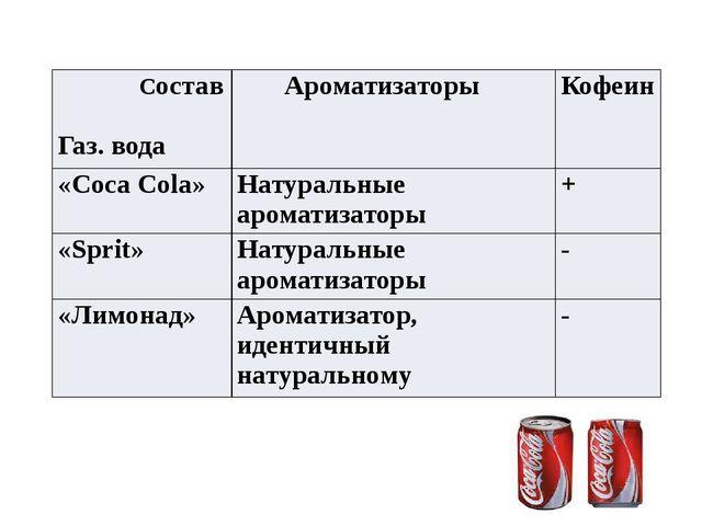 Состав Газ. вода Ароматизаторы Кофеин «Coca Cola» Натуральныеароматизаторы +...