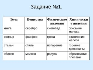 Задание №1. Тела Вещества Физическиеявления Химические явления книга серебро