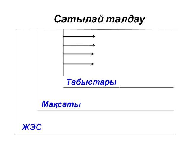«Күрделенген сұрақ қою» әдісі -«1773-1775ж. өмір сүрсен, Е.Пугачев бастаған ш...