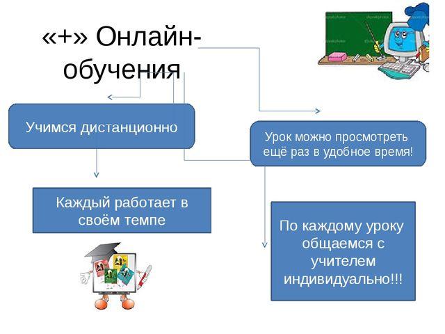 «+» Онлайн-обучения Учимся дистанционно Урок можно просмотреть ещё раз в удоб...