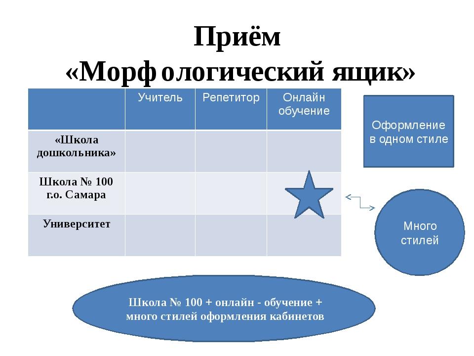 Картинка морфологический ящик