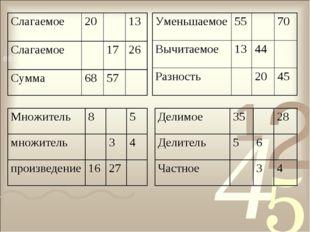 Слагаемое2013 Слагаемое1726 Сумма6857 Множитель85 множитель34