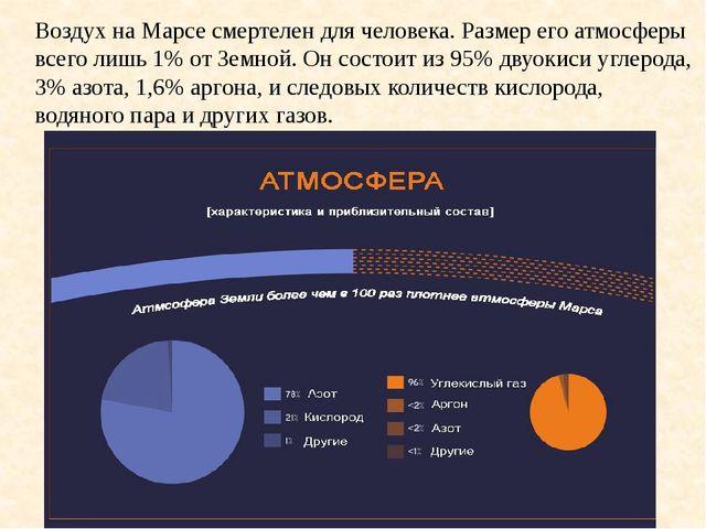 Воздух на Марсе смертелен для человека. Размер его атмосферы всего лишь 1% от...