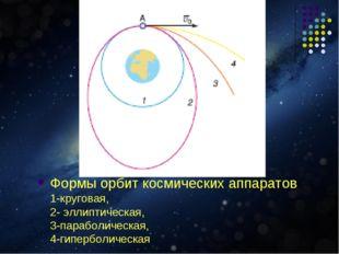 Формы орбит космических аппаратов 1-круговая, 2- эллиптическая, 3-параболичес