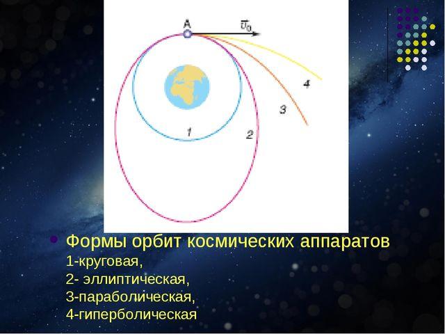 Формы орбит космических аппаратов 1-круговая, 2- эллиптическая, 3-параболичес...