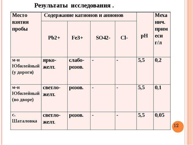 Результаты исследования . Место взятия пробы Содержание катионов и анионов р...