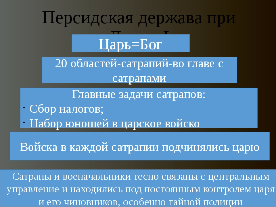 Персидская держава при Дарии I Царь=Бог 20 областей-сатрапий-во главе с сатра...