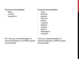 Iспряжение IIспряжение Глаголы-исключения: брить стелить зиждиться Глаголы-ис