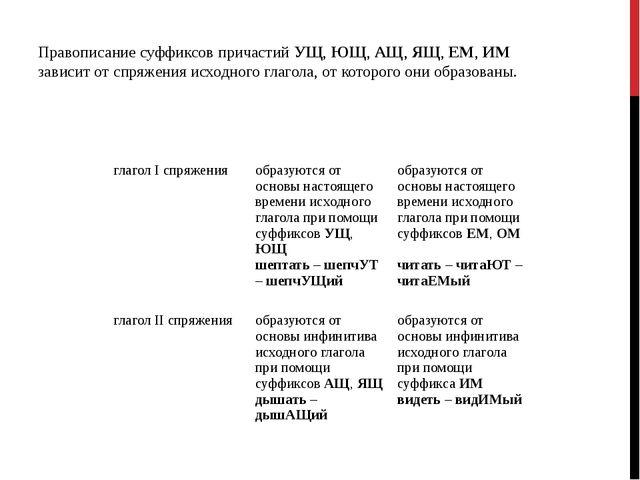 Правописание суффиксов причастий УЩ, ЮЩ, АЩ, ЯЩ, ЕМ, ИМ зависит от спряжения...