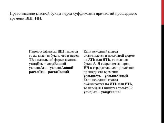 Правописание гласной буквы перед суффиксами причастий прошедшего времени ВШ,...