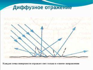 Диффузное отражение Каждая точка поверхности отражает свет только в «своем» н