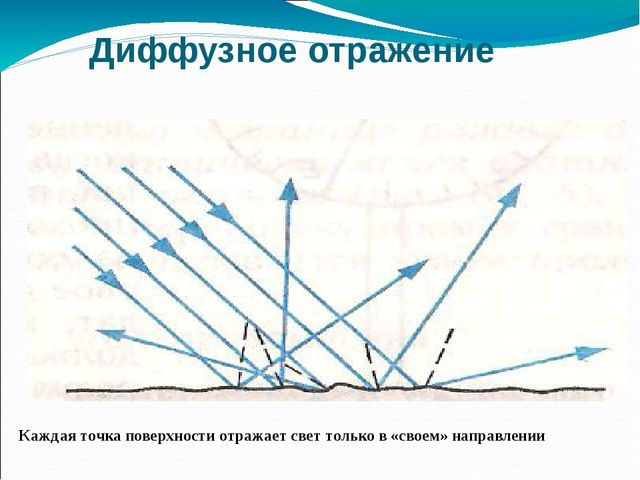 Диффузное отражение Каждая точка поверхности отражает свет только в «своем» н...