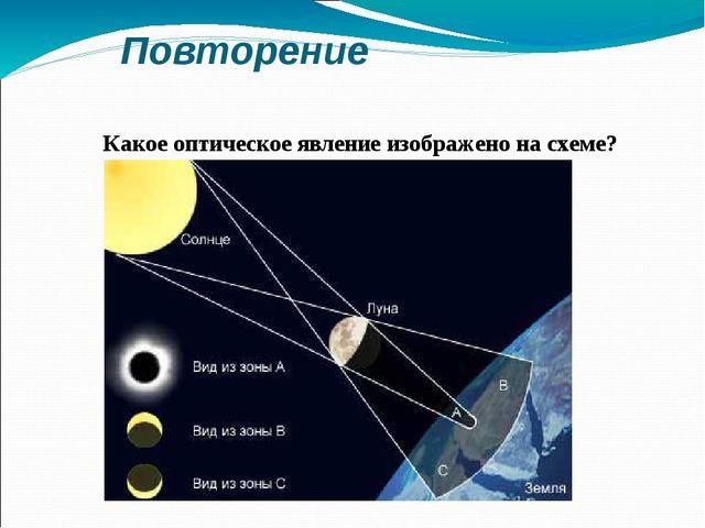 Повторение Какое оптическое явление изображено на схеме?