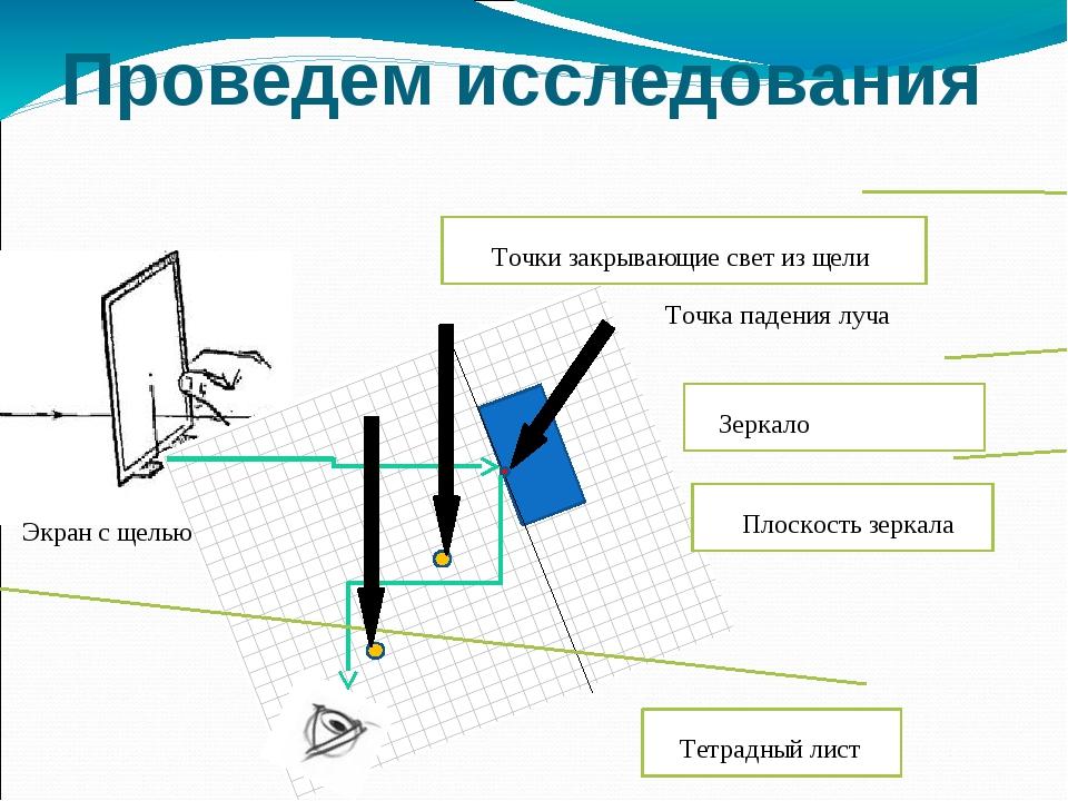 Проведем исследования Экран с щелью Плоскость зеркала Точка падения луча Зерк...