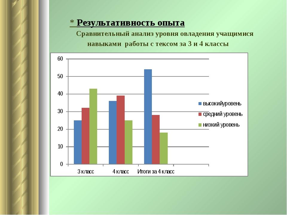 * Результативность опыта Сравнительный анализ уровня овладения учащимися нав...