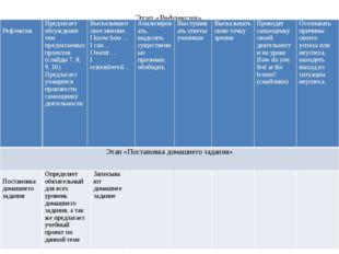 Этап «Рефлексия» Рефлексия Предлагает обсуждение тем предлагаемых проектов (с