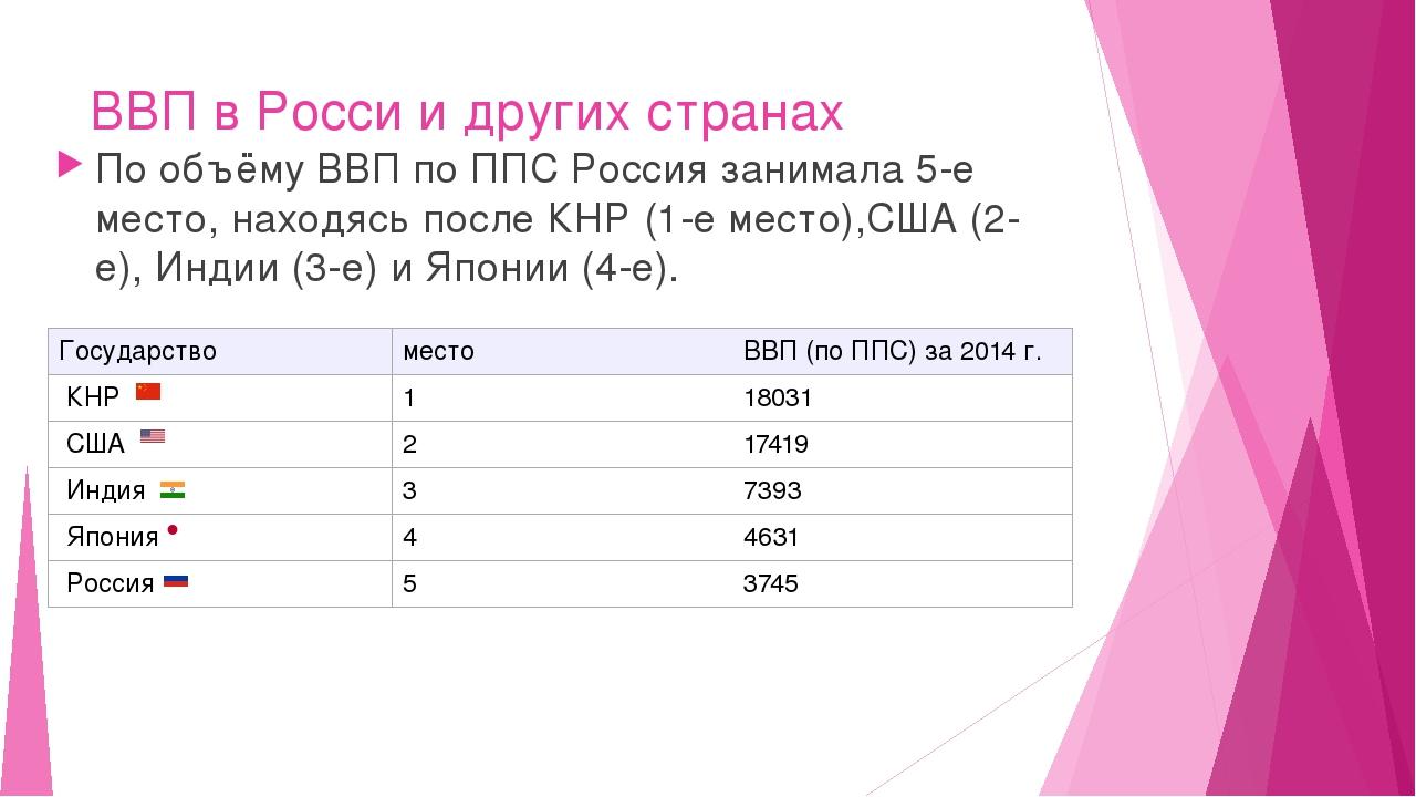 ВВП в Росси и других странах По объёму ВВП по ППС Россия занимала 5-е место,...