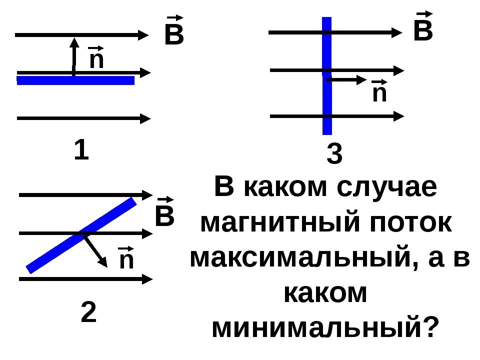В каком случае магнитный поток максимальный, а в каком минимальный? 1 2 3