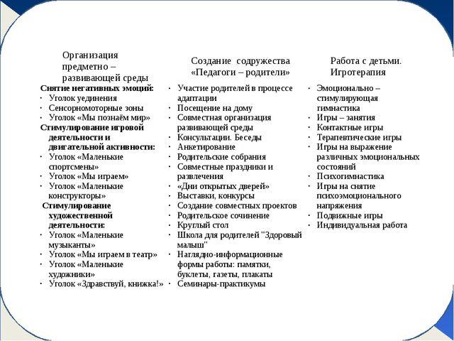 Модель «Система работы по профилактике эмоционального неблагополучия». Орган...