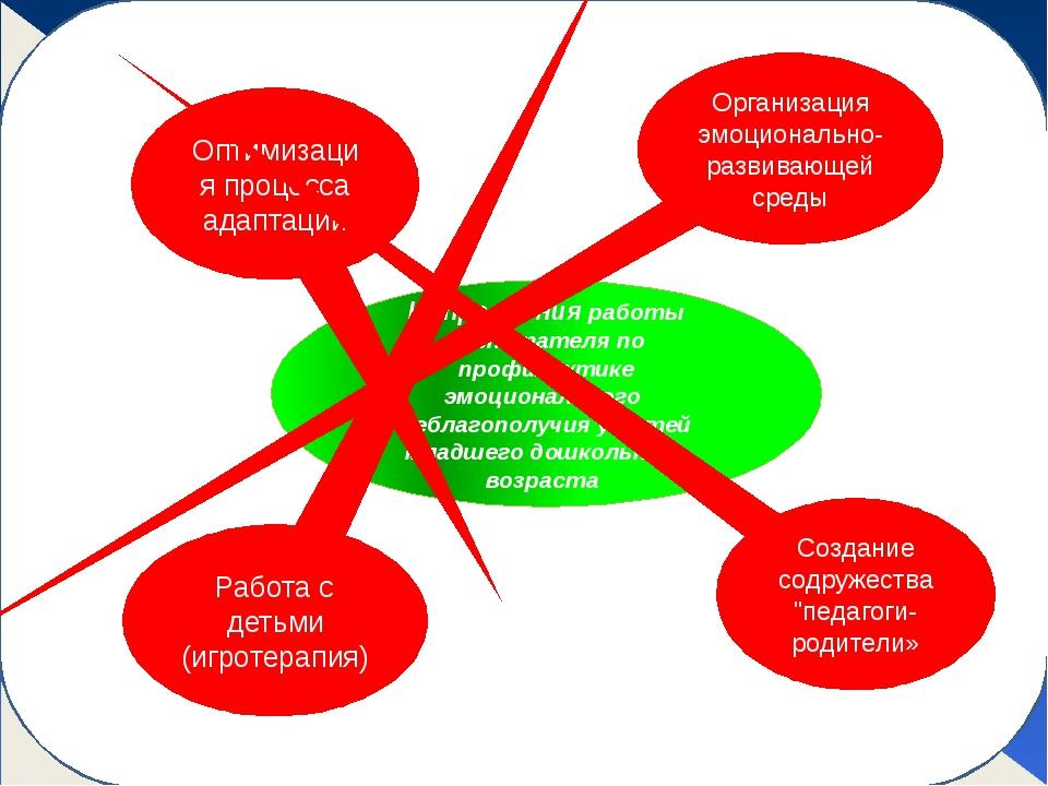 Направления работы воспитателя по профилактике эмоционального неблагополучия...
