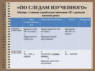 «ПО СЛЕДАМ ИЗУЧЕННОГО» Таблица «Слитное и раздельное написание НЕ с разными ч