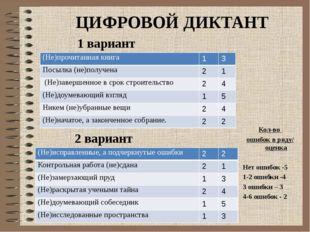 ЦИФРОВОЙ ДИКТАНТ 1 вариант 2 вариант Кол-во ошибок в ряду/ оценка Нет ошибок