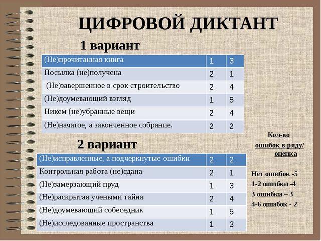 ЦИФРОВОЙ ДИКТАНТ 1 вариант 2 вариант Кол-во ошибок в ряду/ оценка Нет ошибок...