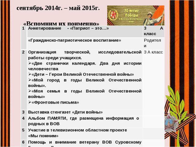 сентябрь 2014г. – май 2015г. «Вспомним их поименно» 1Анкетирование - «Патрио...