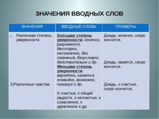 ЗНАЧЕНИЯ ВВОДНЫХ СЛОВ ЗНАЧЕНИЯ ВВОДНЫЕ СЛОВА ПРИМЕРЫ Различнаястепень уверенн
