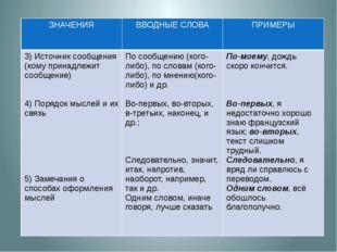 ЗНАЧЕНИЯ ВВОДНЫЕ СЛОВА ПРИМЕРЫ 3) Источник сообщения (комупринадлежит сообще