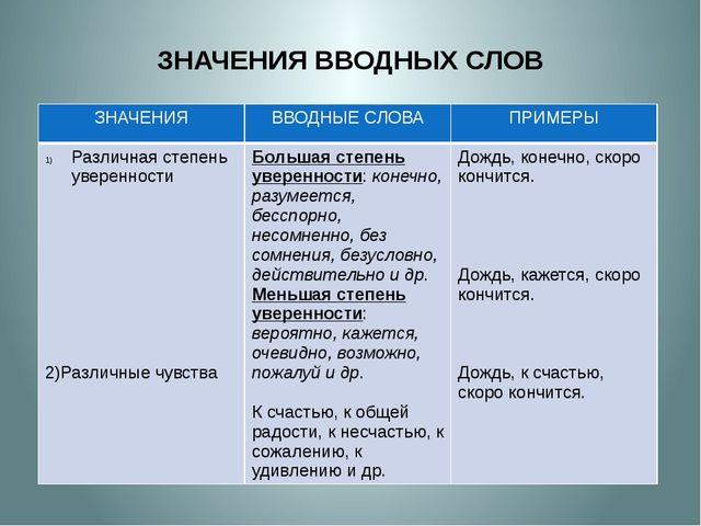 ЗНАЧЕНИЯ ВВОДНЫХ СЛОВ ЗНАЧЕНИЯ ВВОДНЫЕ СЛОВА ПРИМЕРЫ Различнаястепень уверенн...