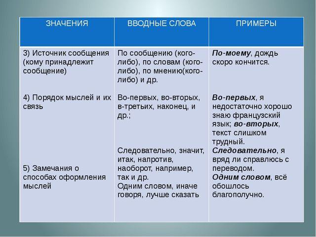 ЗНАЧЕНИЯ ВВОДНЫЕ СЛОВА ПРИМЕРЫ 3) Источник сообщения (комупринадлежит сообще...