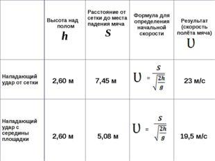 = = Высота над полом hРасстояние от сетки до места падения мяча S Формула