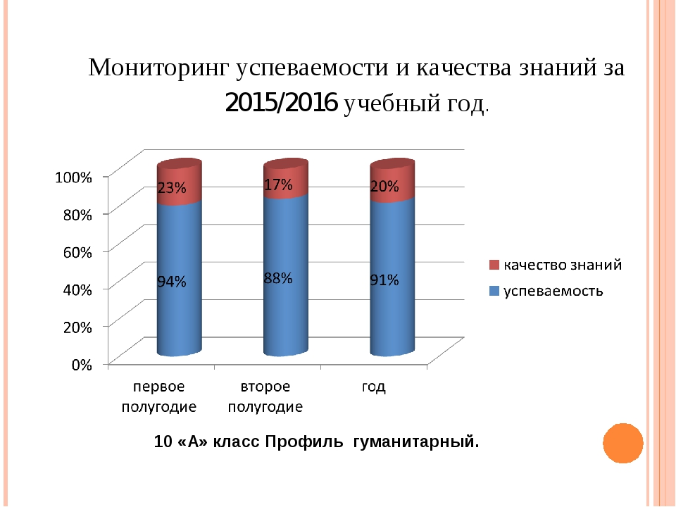 Мониторинг успеваемости и качества знаний за 2015/2016 учебный год. 10 «А» кл...